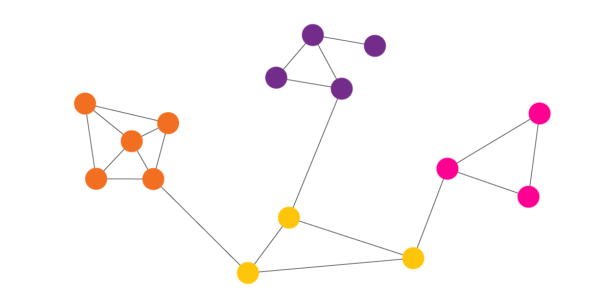 Graph with communities
