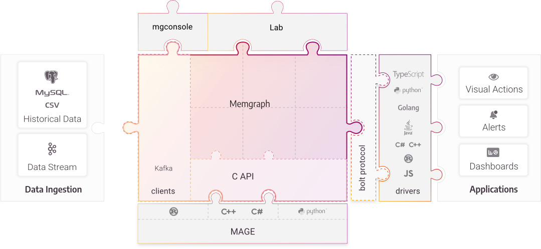 memgraph-platform