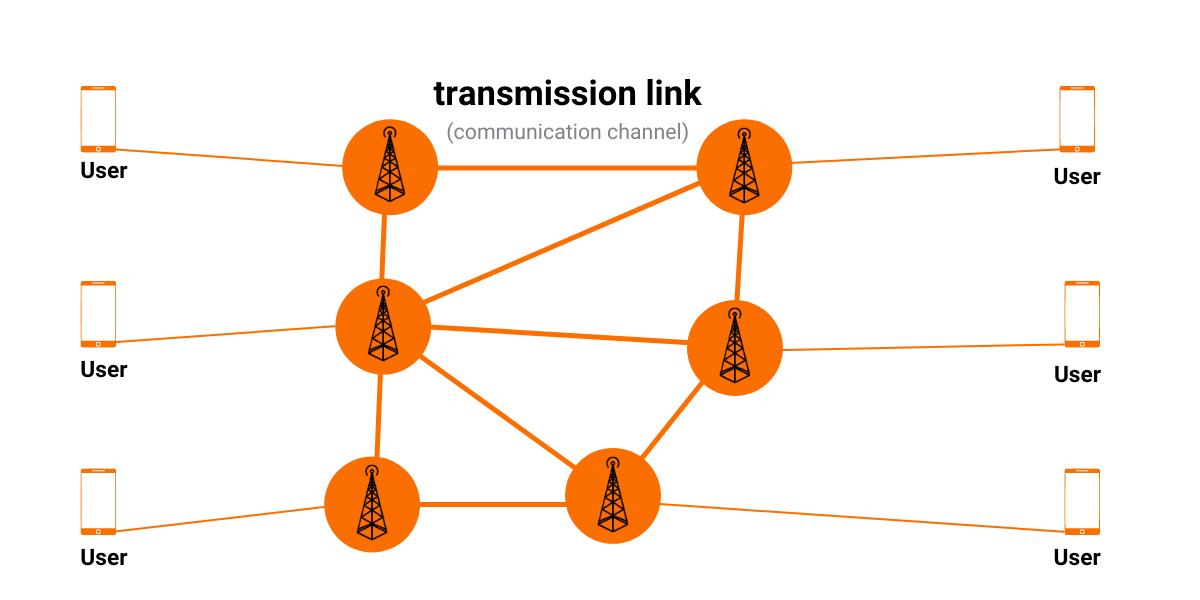 Telecommunication Network
