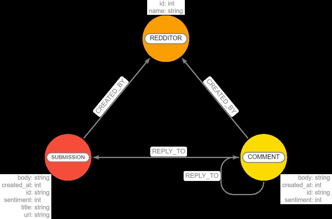 memgraph-blog-reddit-graph-data-model